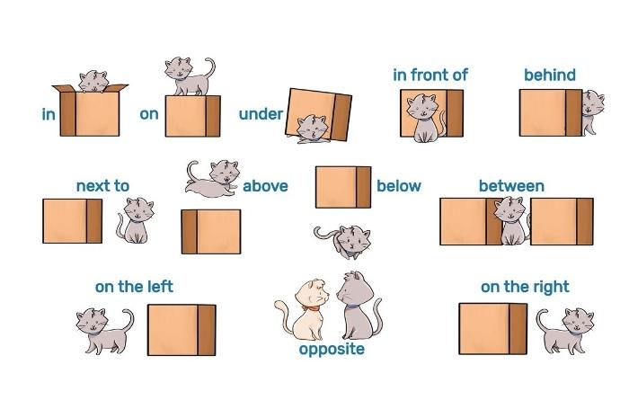 Предлоги в английском языке — что поставить: at, on или in, изображение 2