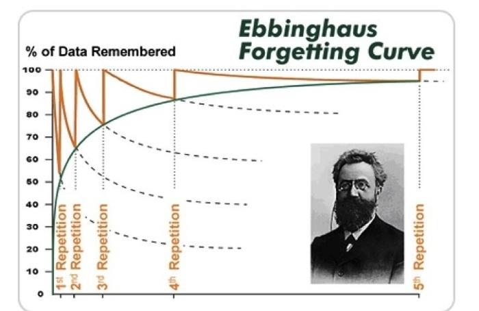 Как повторять и ничего не забывать, изображение 2
