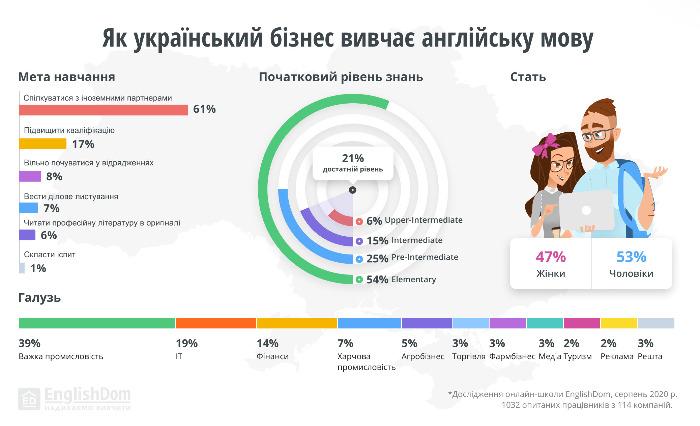 Исследование: Лишь 21% украинских сотрудников хорошо владеют английским языком, изображение 2